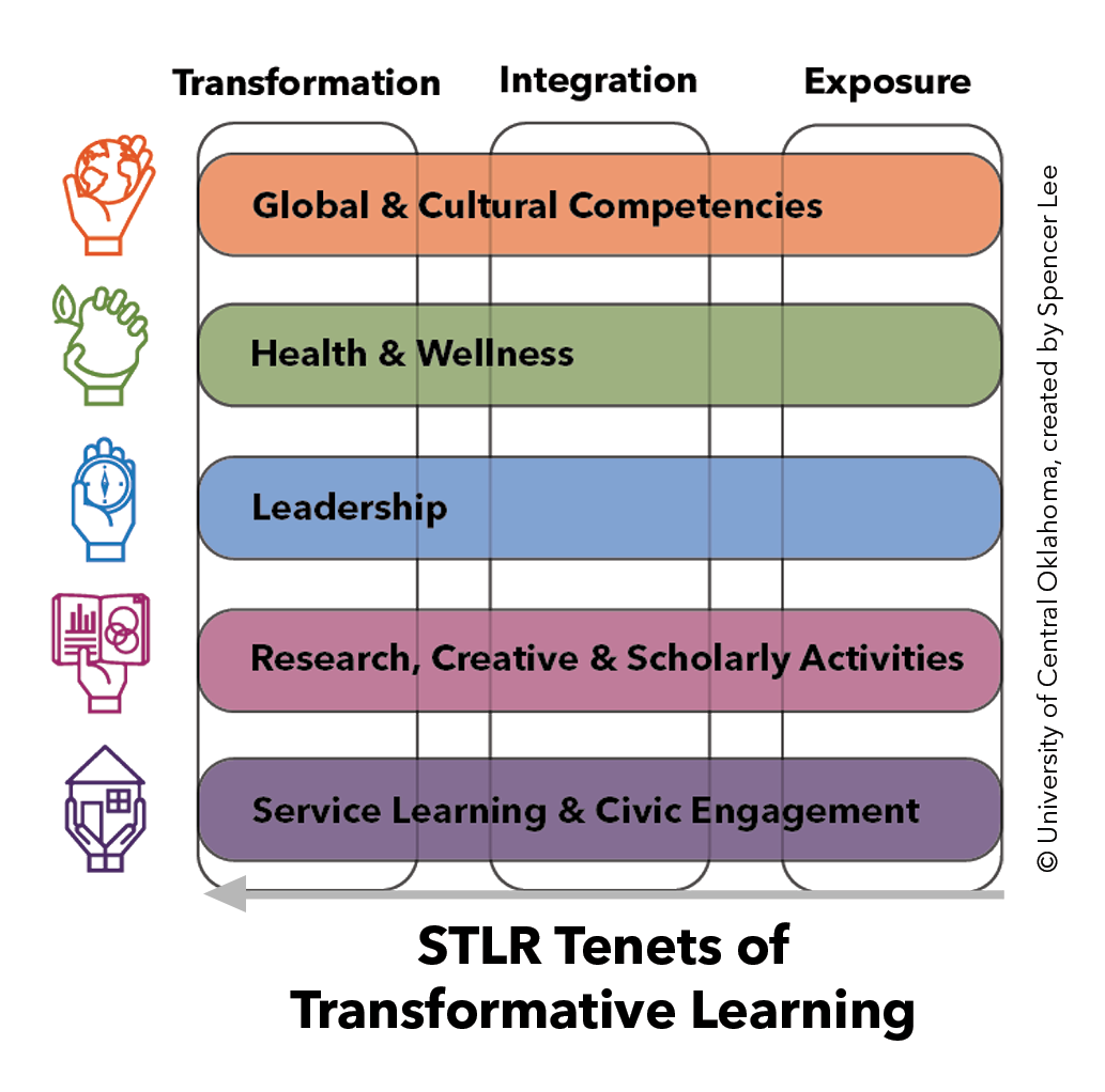 Graphic showing 5 STLR tenets and 3 levels of credit for each, Transformation, Integration, and Exposure.