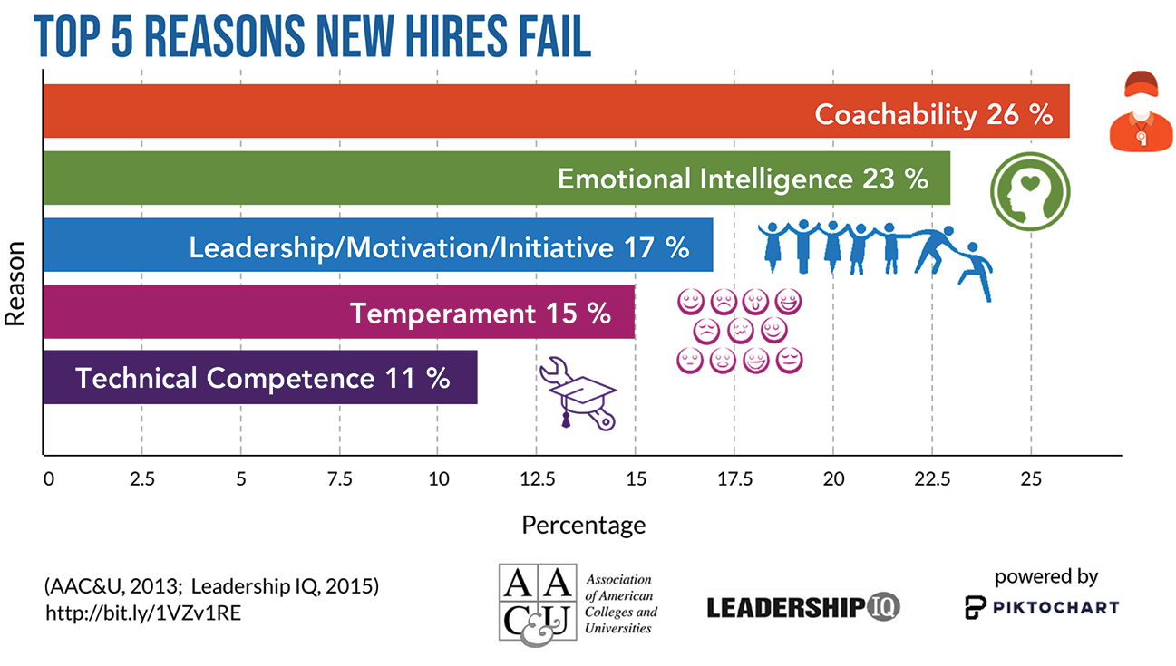 Top 5 Reasons New Hires Fail graph, created using Piktochart: A study by Leadership IQ for the Association of American Colleges and Universities (AAC&U) found the top five reasons new hires failed (as seen in the graph) were in order by percentage.