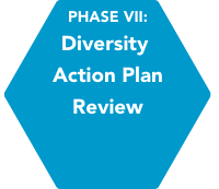 Phase VII: Diversity Action Plan Review